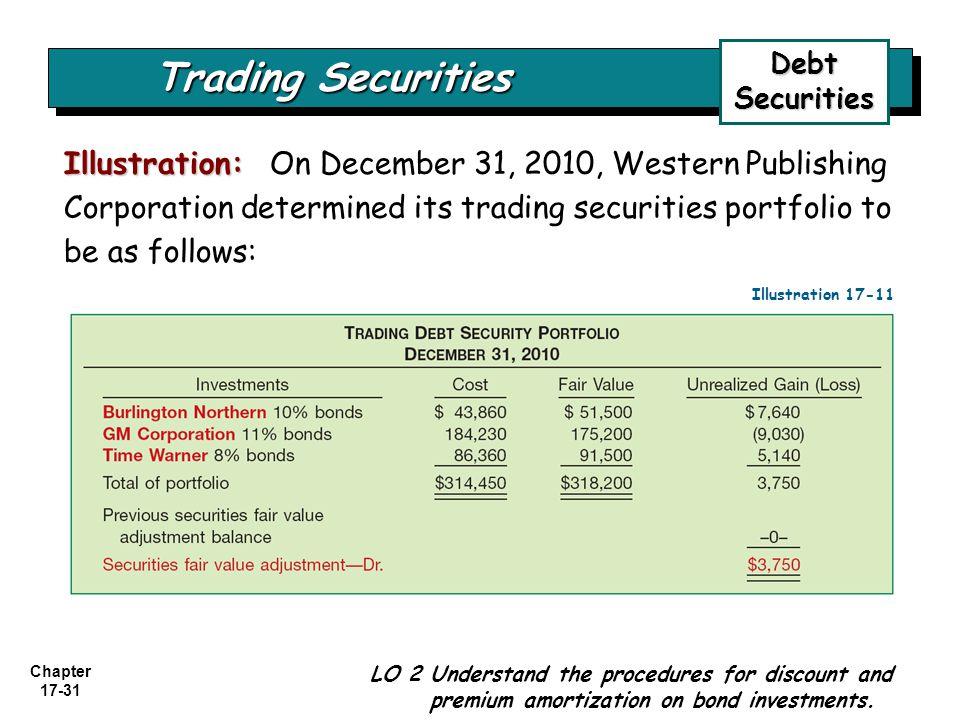 Debt Securities Trading Securities.