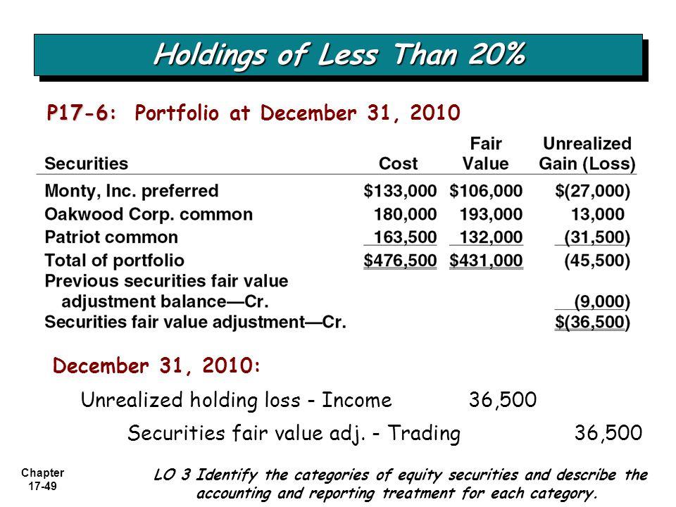 Holdings of Less Than 20% P17-6: Portfolio at December 31, 2010