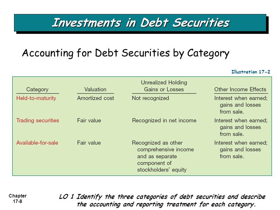 Investments in Debt Securities