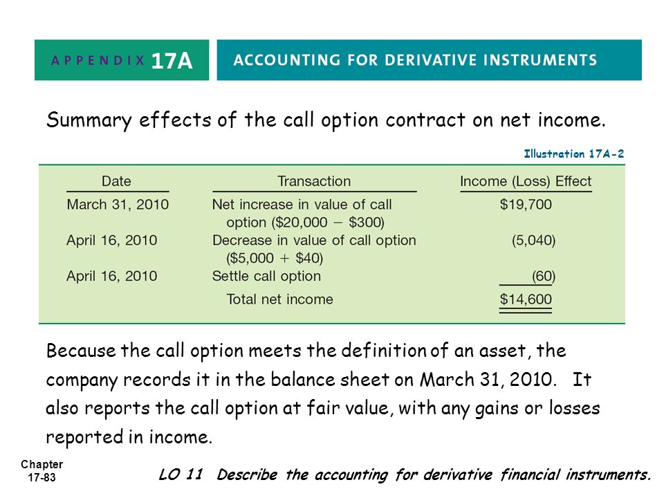 Summary effects of the call option contract on net income.