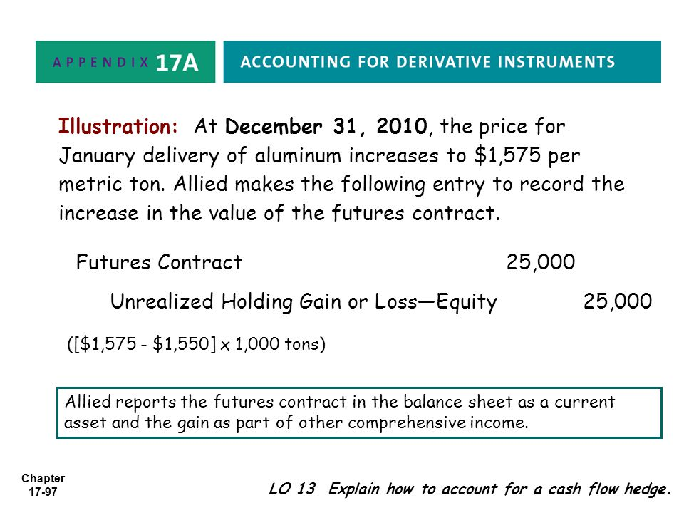 Unrealized Holding Gain or Loss—Equity 25,000