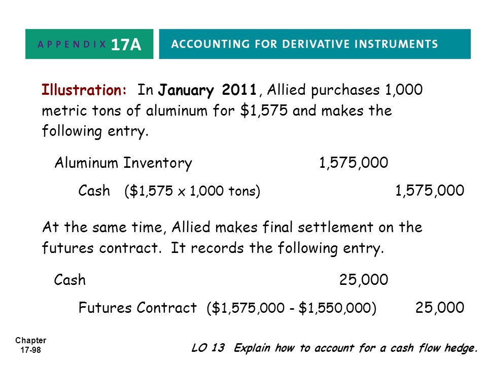 Futures Contract ($1,575,000 - $1,550,000) 25,000
