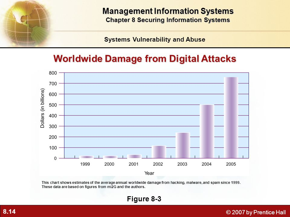 Worldwide Damage from Digital Attacks