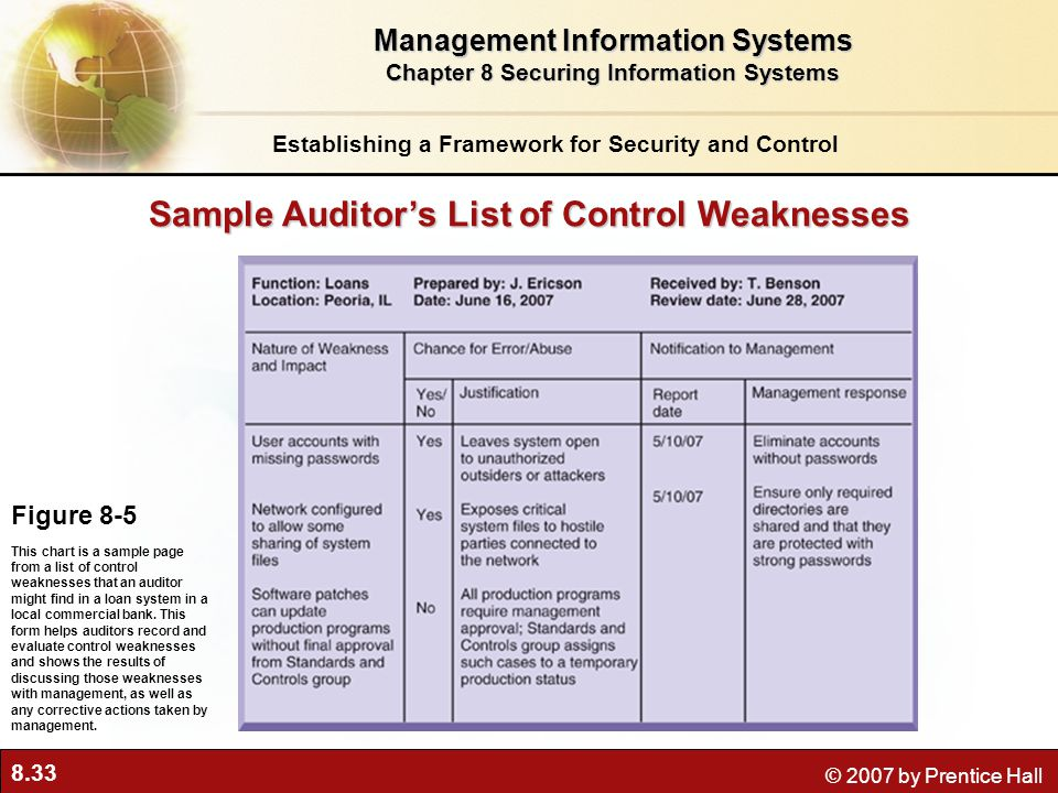 Sample Auditor's List of Control Weaknesses