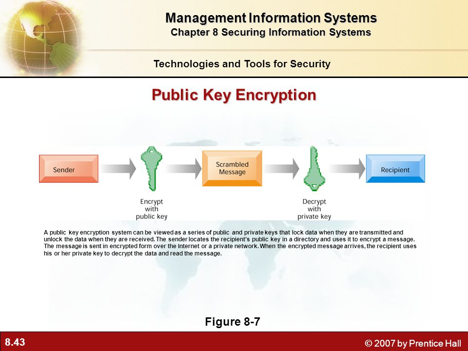 Public Key Encryption Management Information Systems Figure 8-7