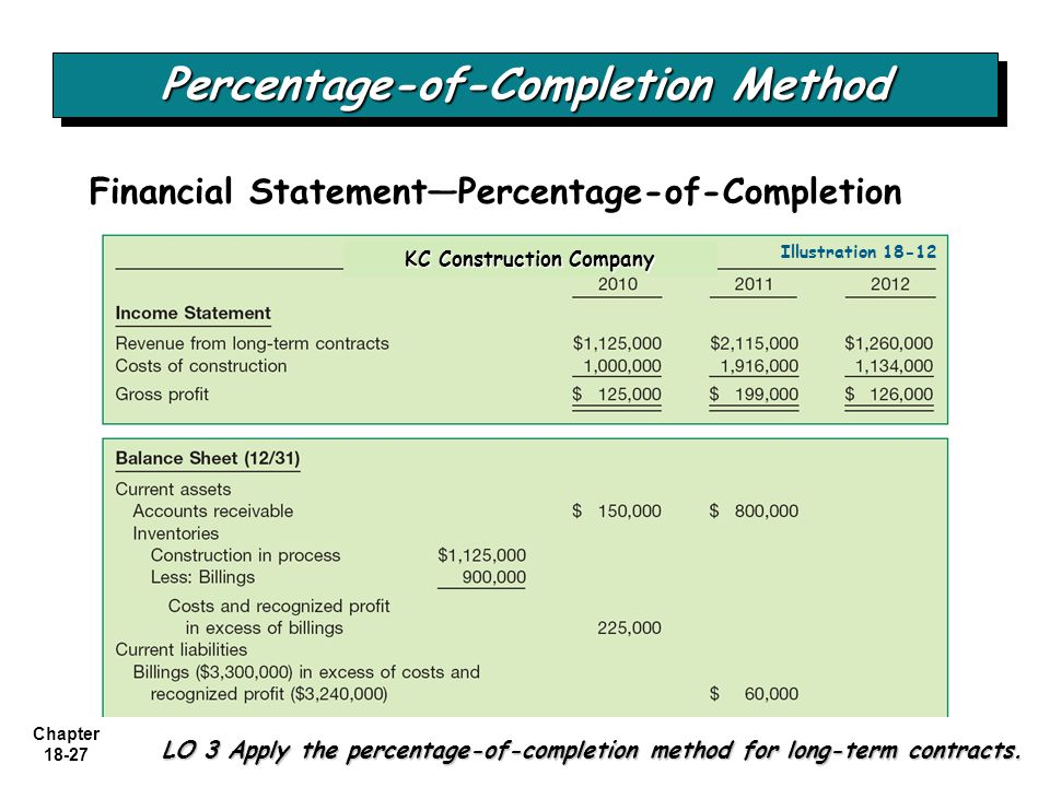 percentage of completion method The percentage of completion (poc) accounting method is often used by  construction companies to keep track of their projects.