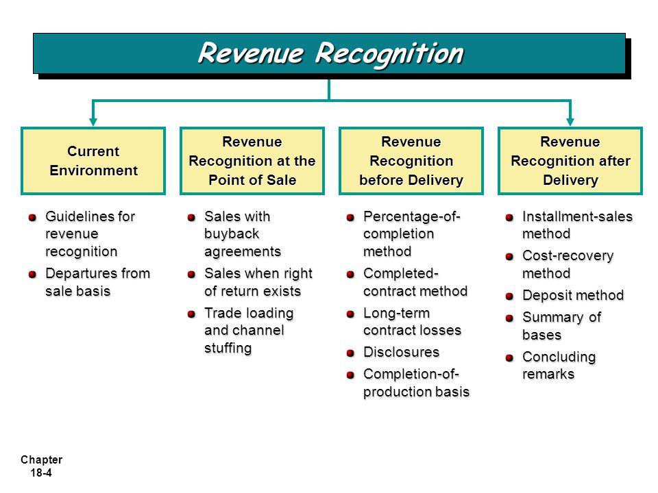 Revenue Recognition Current Environment