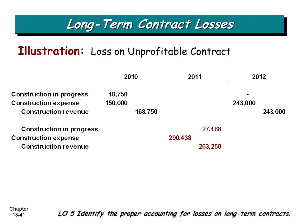 Long-Term Contract Losses
