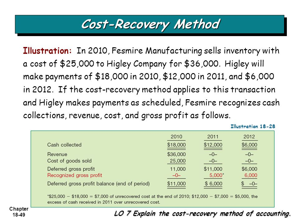 Cost-Recovery Method