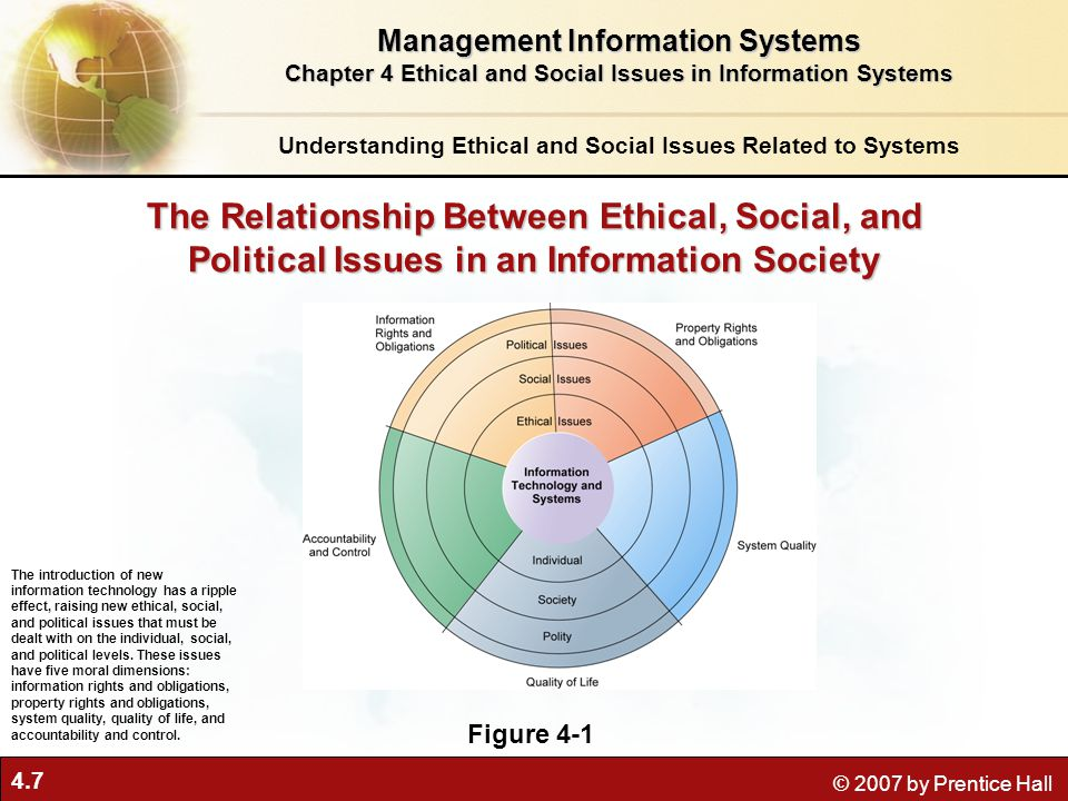 ethical dimensions associated with information systems essay Events, big data combines information from diverse sources in new ways to  create knowledge, make better  technology, and identifies the ethical issues it  faces these issues  two crucial consumer-related ethical issues.