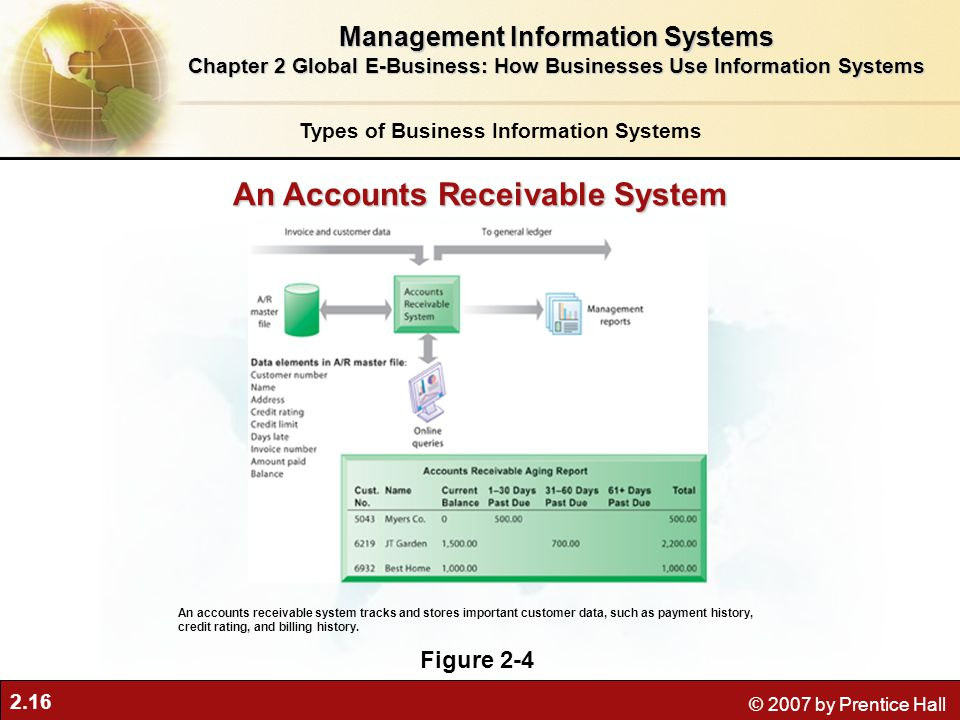 An Accounts Receivable System