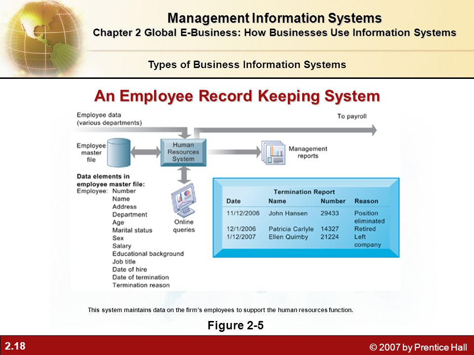 An Employee Record Keeping System