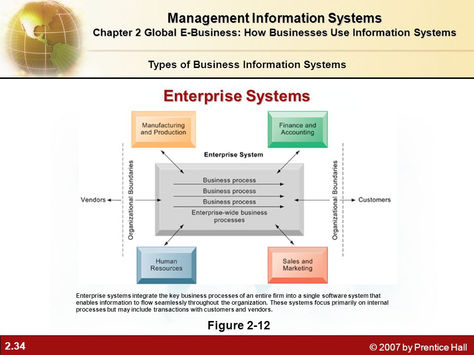 Enterprise Systems Management Information Systems Figure 2-12