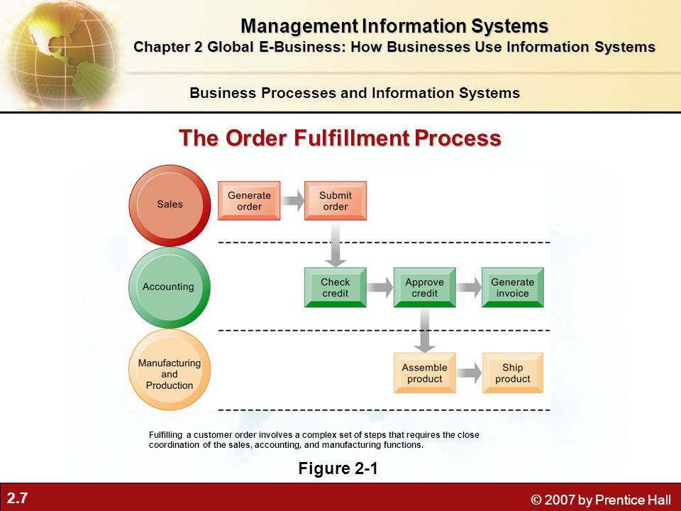 The Order Fulfillment Process