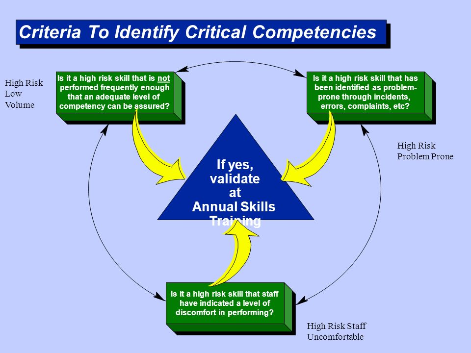 Criteria To Identify Critical Competencies