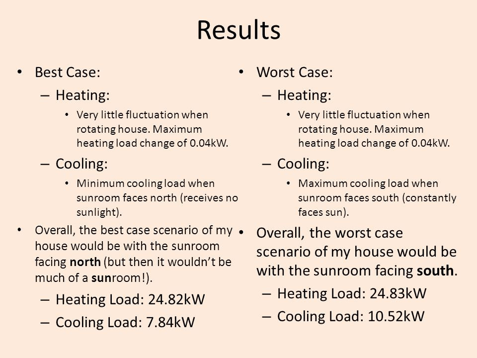 Results Best Case: Worst Case: Heating: Cooling: