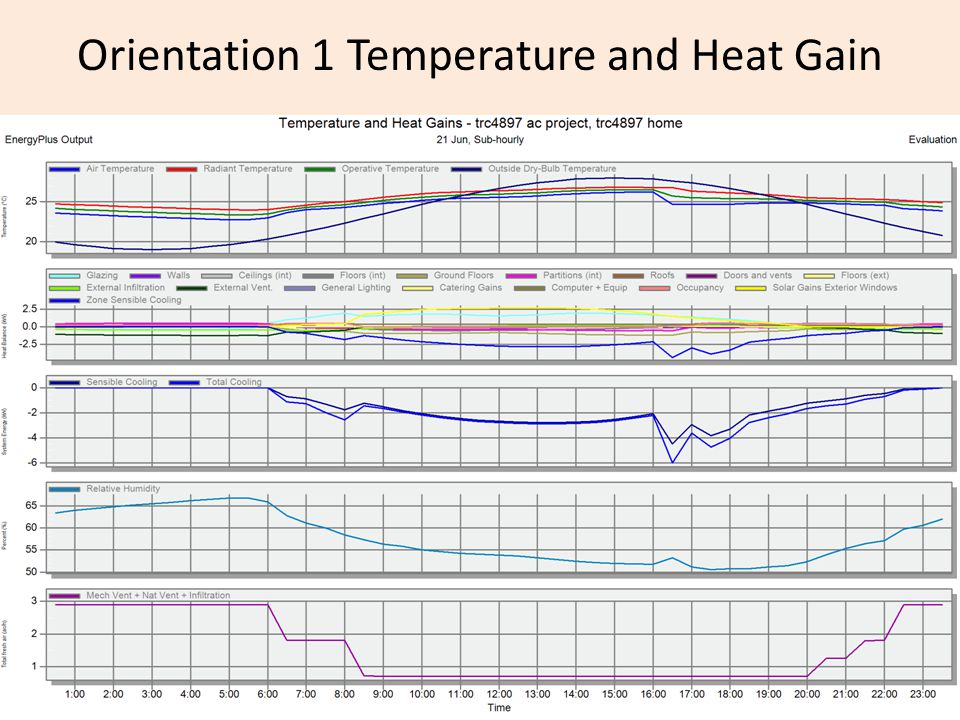 Orientation 1 Temperature and Heat Gain