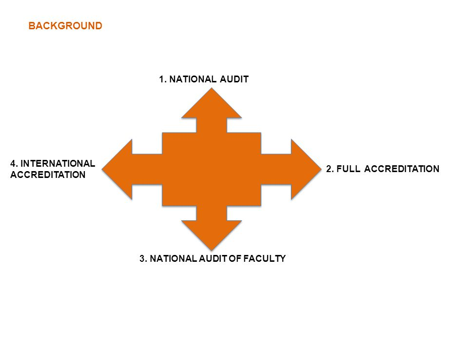 BACKGROUND 1. NATIONAL AUDIT 4. INTERNATIONAL ACCREDITATION