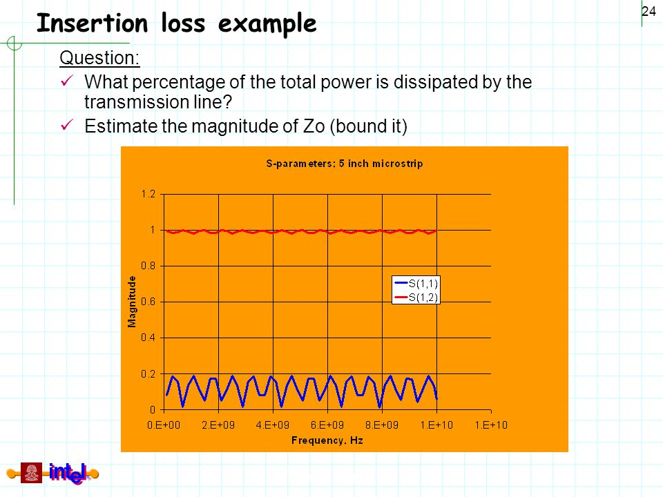 Insertion loss example