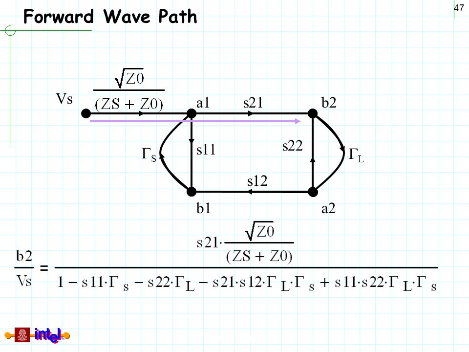 Forward Wave Path a1 b1 b2 a2 Vs GS GL s21 s12 s11 s22