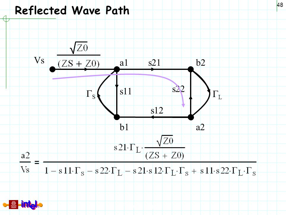 Reflected Wave Path Vs a1 s21 b2 s22 s11 GS GL s12 b1 a2