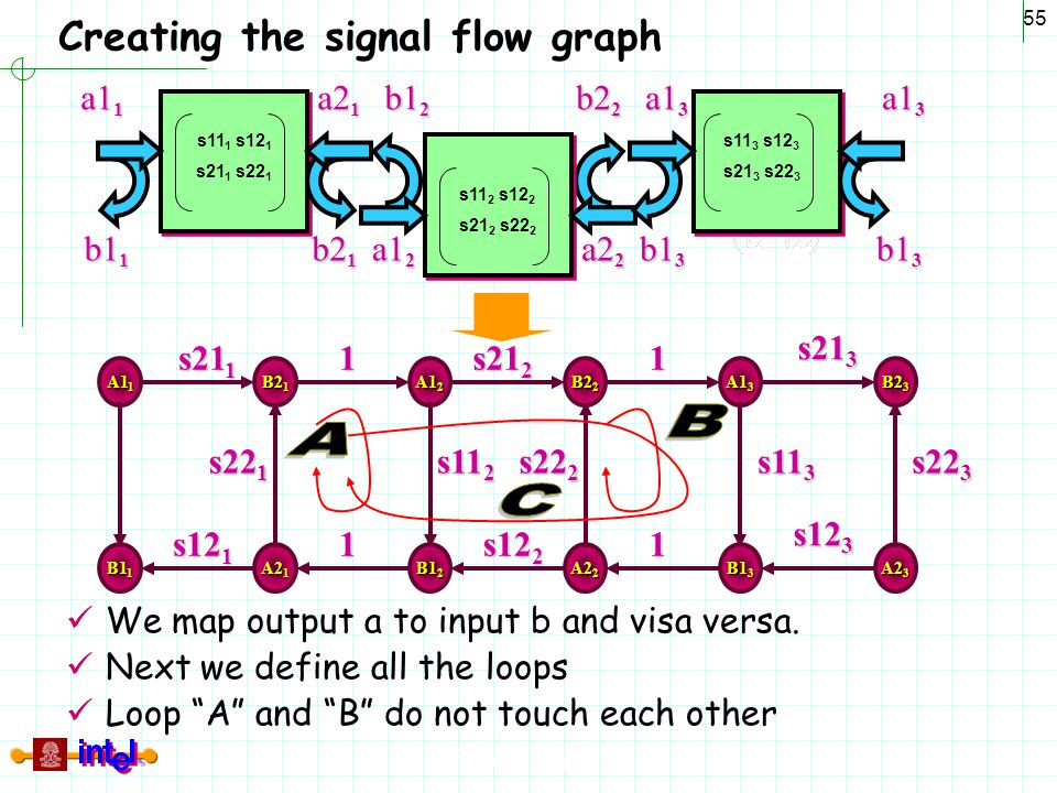 Creating the signal flow graph
