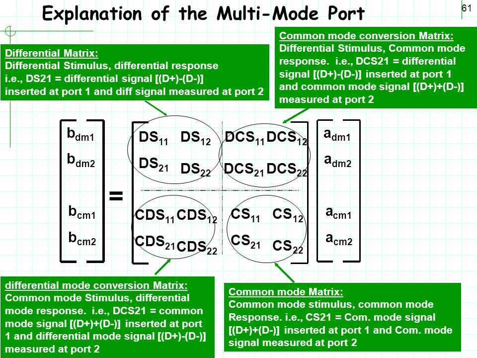 Explanation of the Multi-Mode Port