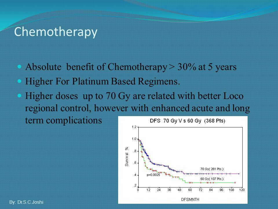Chemotherapy Absolute benefit of Chemotherapy > 30% at 5 years