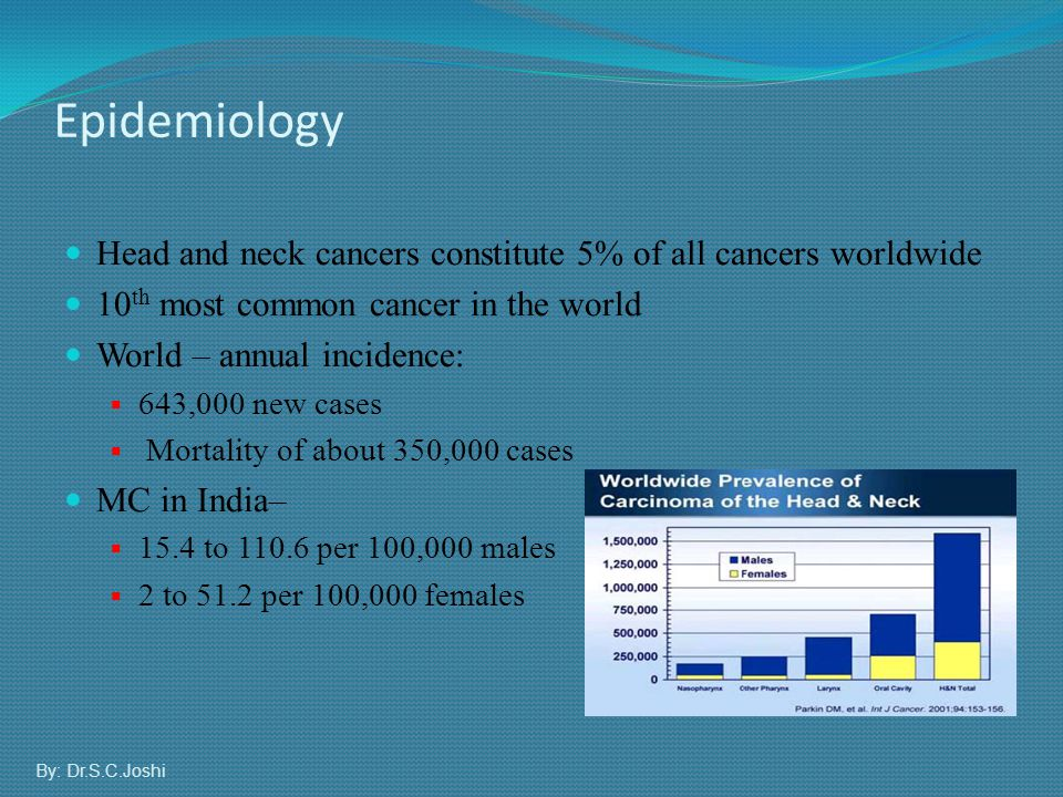 Epidemiology Head and neck cancers constitute 5% of all cancers worldwide. 10th most common cancer in the world.