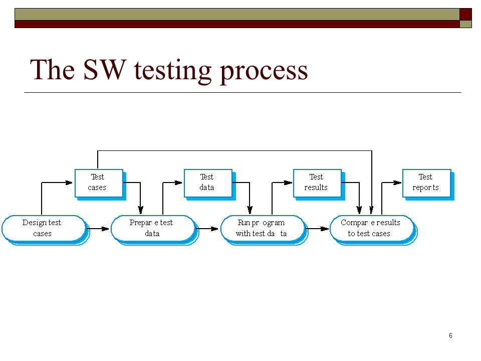 The SW testing process