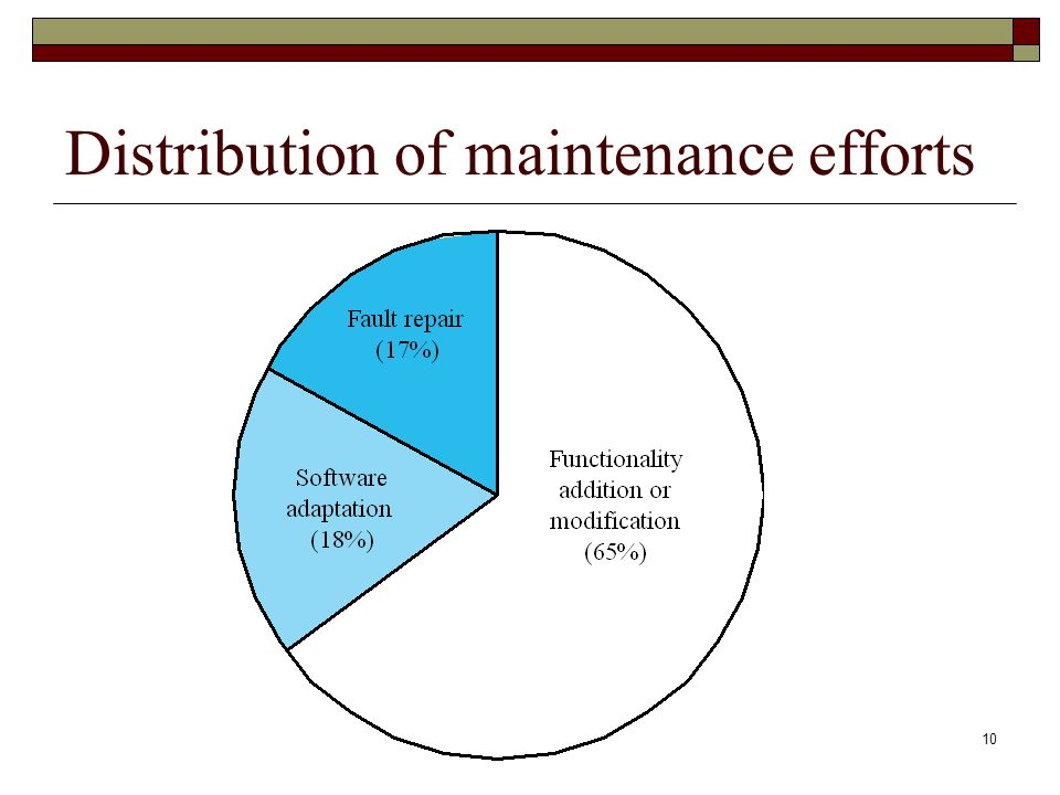 Distribution of maintenance efforts