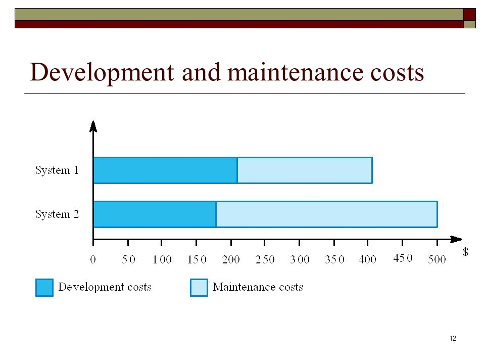 Development and maintenance costs