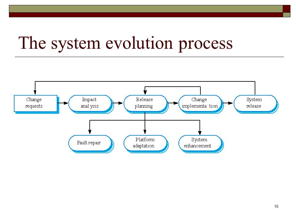 The system evolution process
