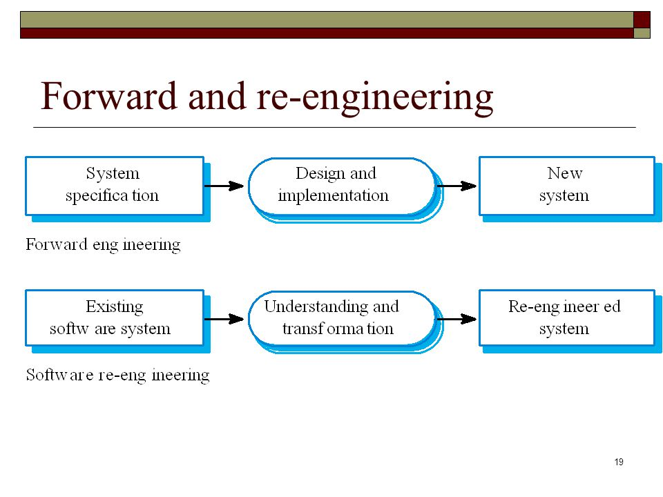 Forward and re-engineering