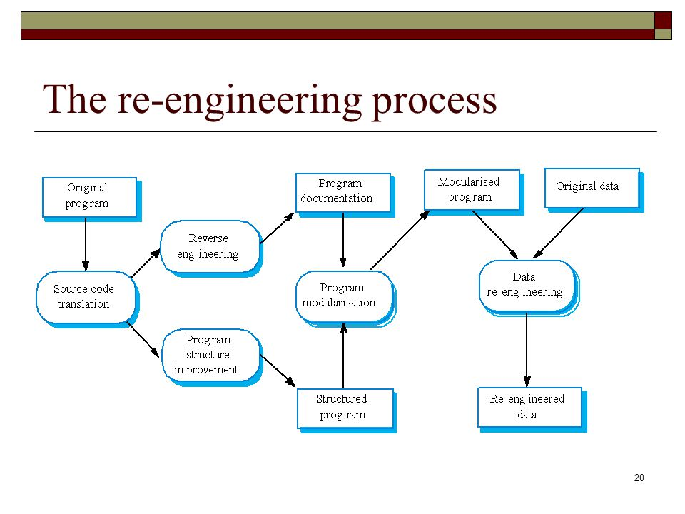 The re-engineering process