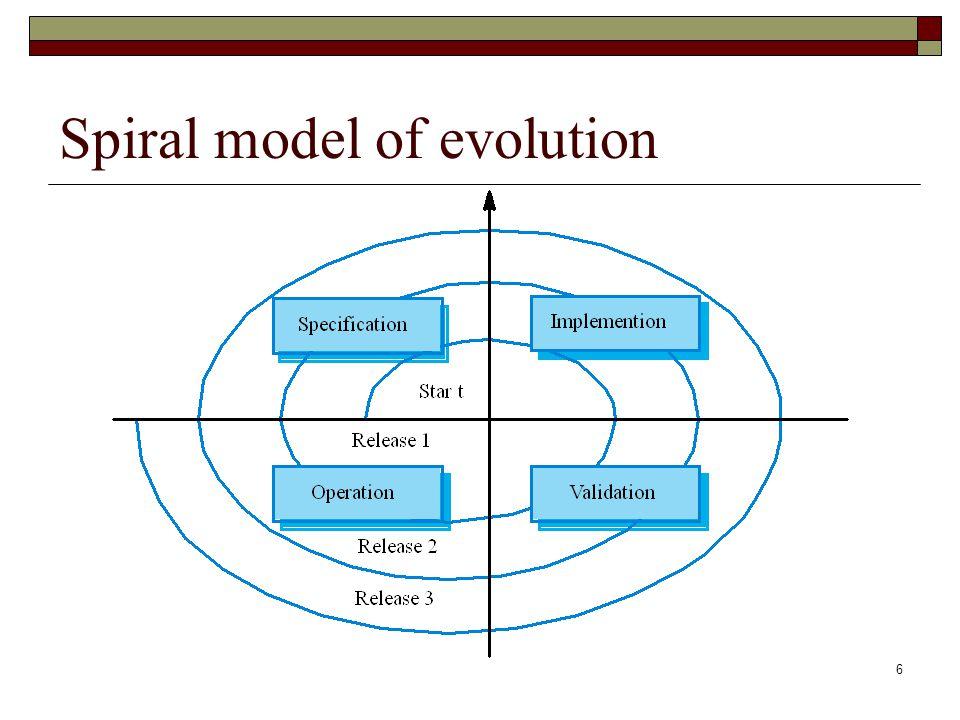 Spiral model of evolution