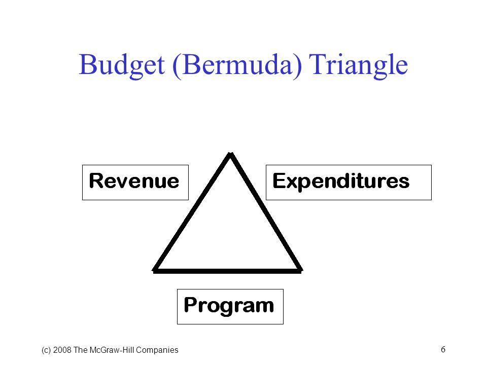 Budget (Bermuda) Triangle