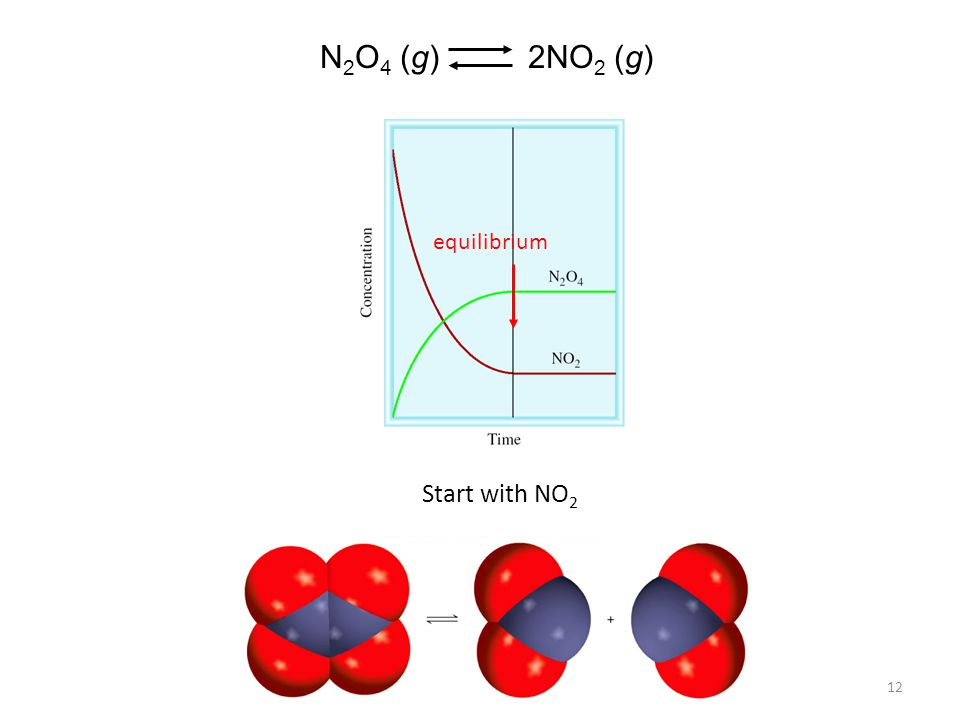 N2O4 (g) 2NO2 (g) equilibrium Start with NO2