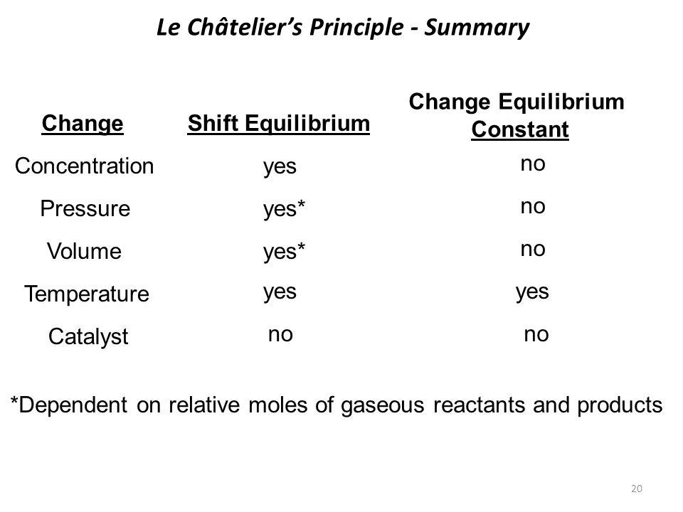 Le Châtelier's Principle - Summary