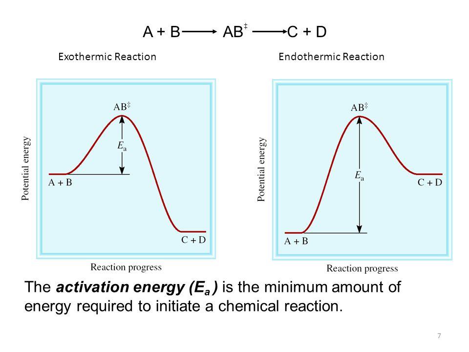 A + B AB C + D + Exothermic Reaction. Endothermic Reaction.
