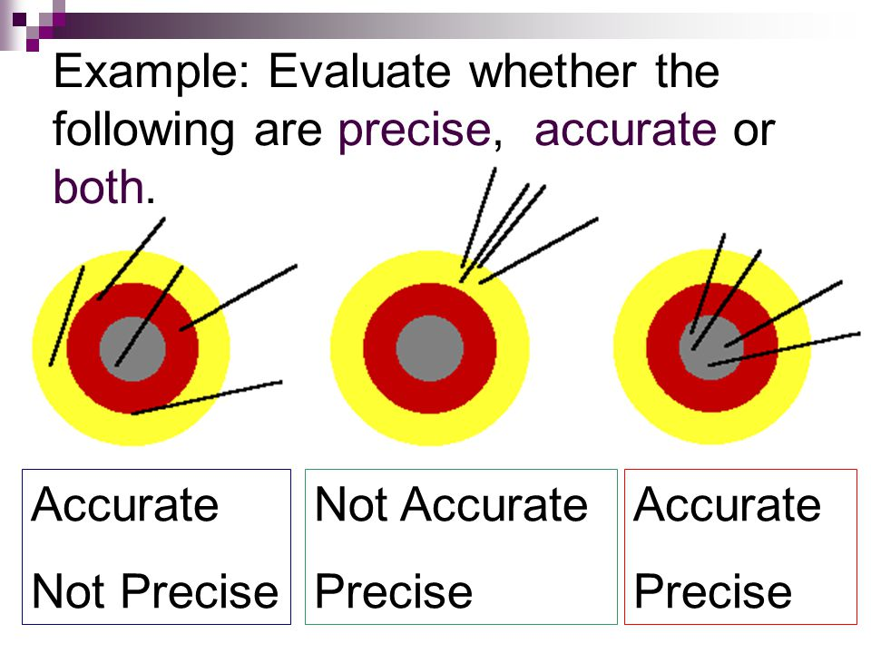 Example: Evaluate whether the following are precise, accurate or both.