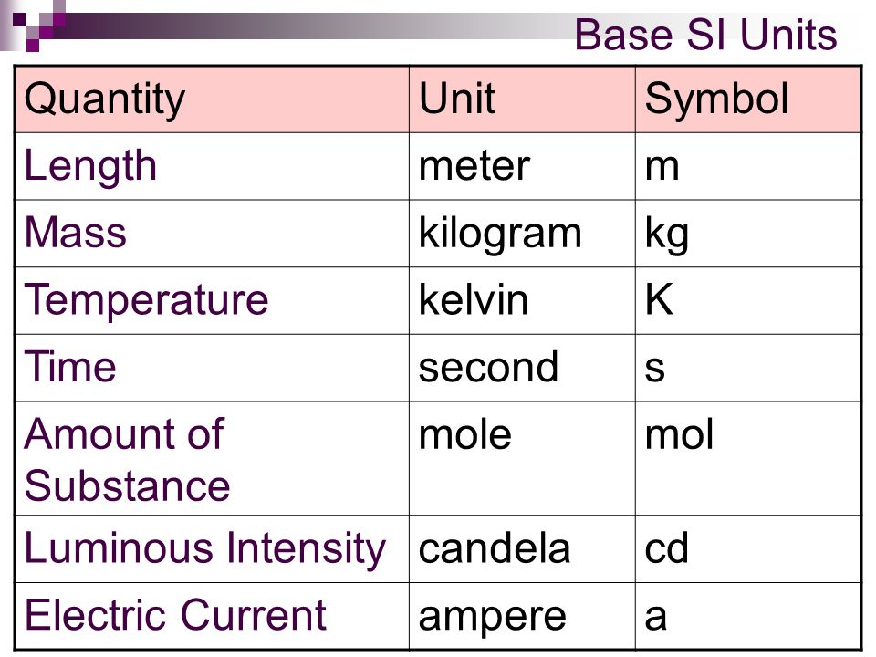 Base SI Units Quantity. Unit. Symbol. Length. meter. m. Mass. kilogram. kg. Temperature. kelvin.
