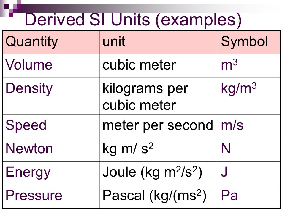 Derived SI Units (examples)