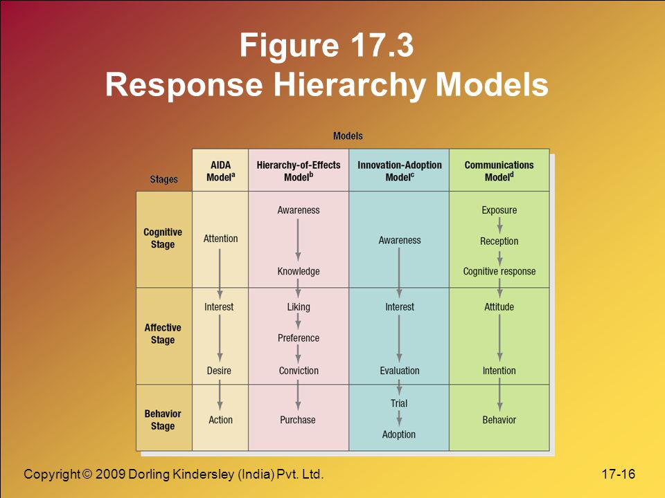 Figure 17.3 Response Hierarchy Models