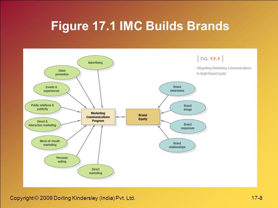 Figure 17.1 IMC Builds Brands