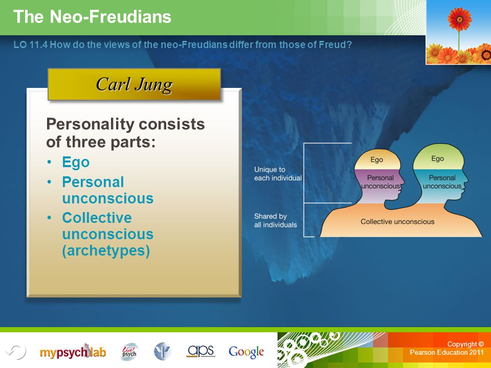 Carl Jung The Neo-Freudians Personality consists of three parts: Ego