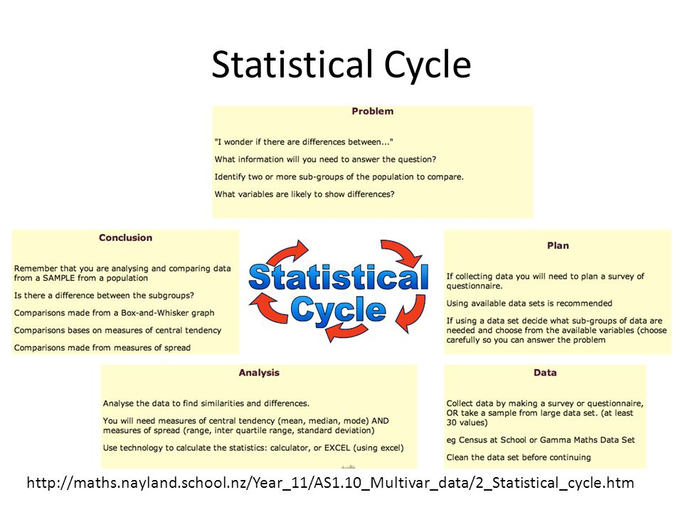 Statistical Cycle http://maths.nayland.school.nz/Year_11/AS1.10_Multivar_data/2_Statistical_cycle.htm.