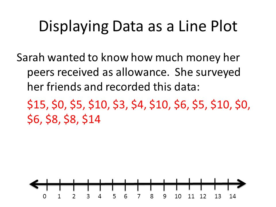 Displaying Data as a Line Plot