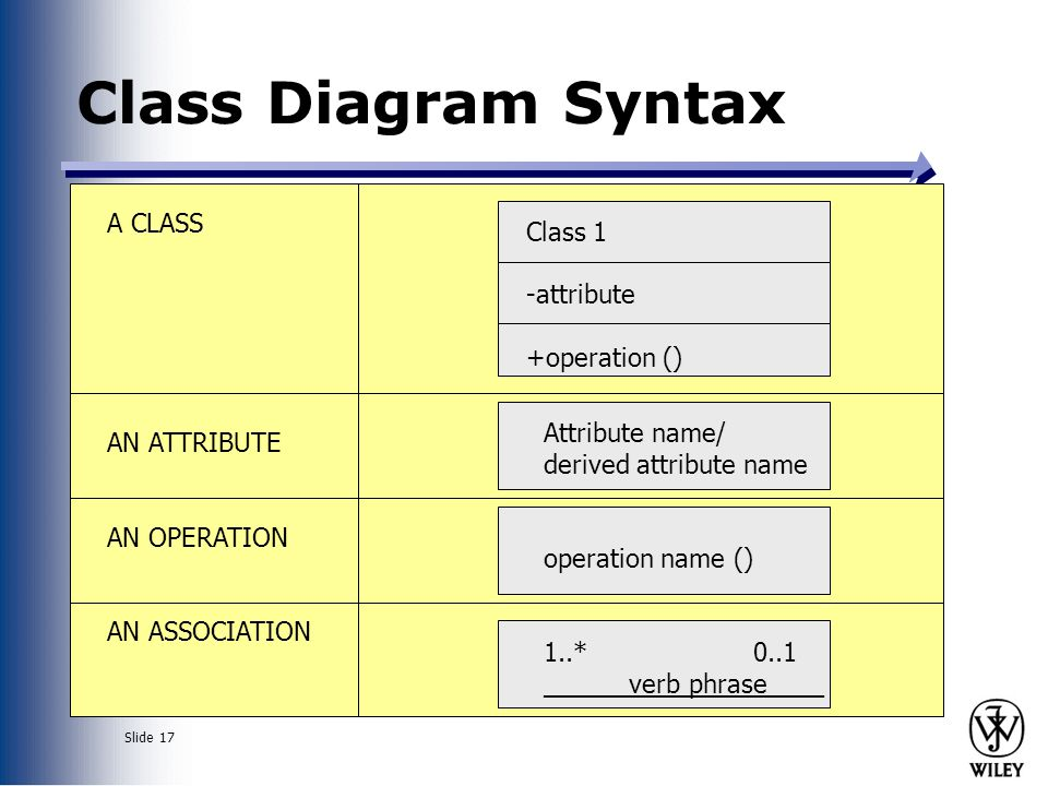 Class Diagram Syntax A CLASS Class 1 -attribute +operation ()
