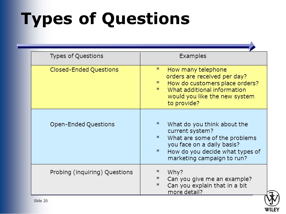 Types of Questions Types of Questions Examples Closed-Ended Questions